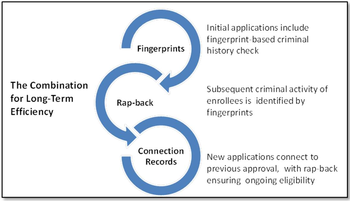 The Combination for Long-Term Efficiency: Fingerprints - Initial applications include fingerprint-based criminal history check; Rap-back - Subsequent criminal activity of enrollees is identified by fingerprints; and Connection Records - New applications connect to previous approval, with rap-back ensuring ongoing eligibility.