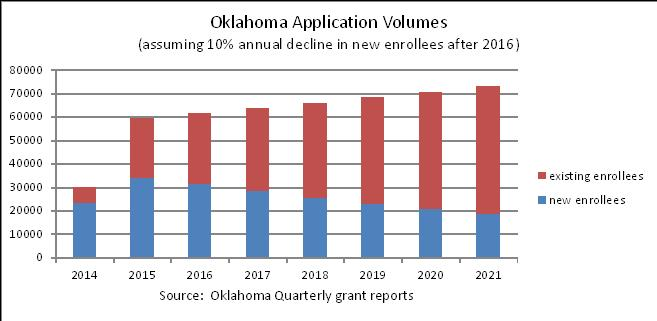 Oklahoma Application Volumes, assuming 10% annual decline in new enrollees after 2016.